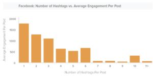 facebook hashtag engagement